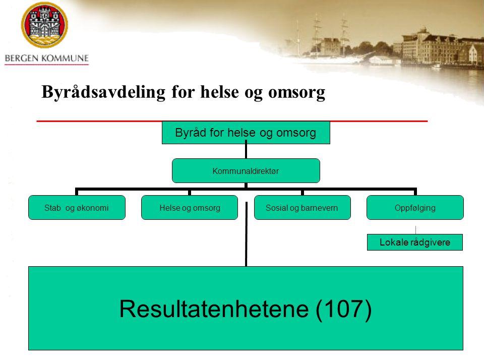 © Bergen kommune Byrådsavdeling for helse og omsorg Kommunaldirektør Stab og økonomiHelse og omsorg Sosial og barnevern Oppfølging Byråd for helse og