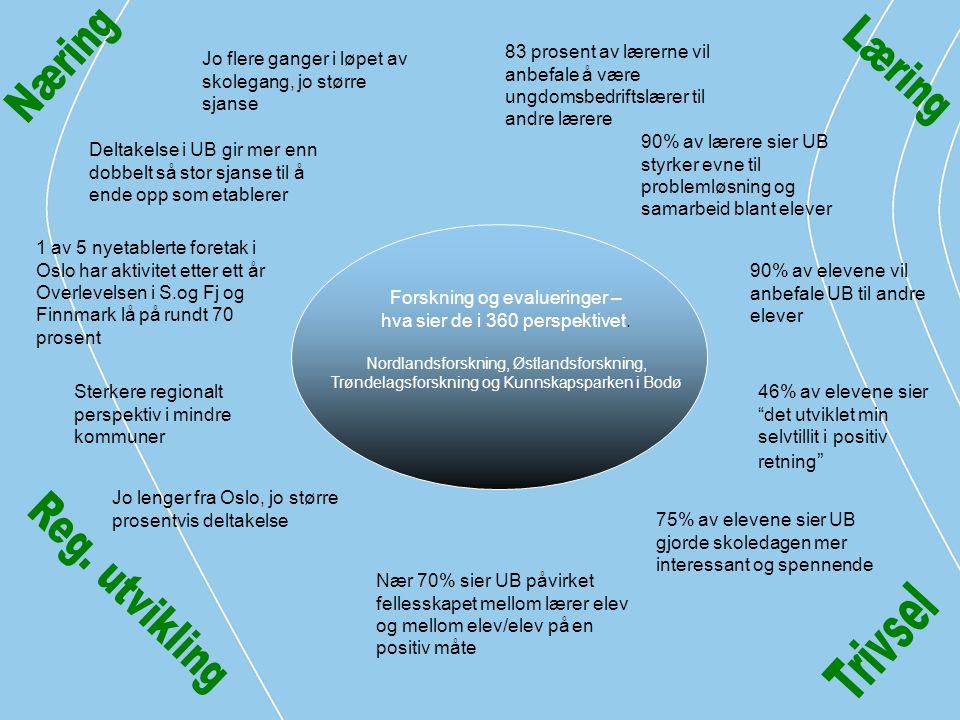 Forskning og evalueringer – hva sier de i 360 perspektivet. Nordlandsforskning, Østlandsforskning, Trøndelagsforskning og Kunnskapsparken i Bodø Delta