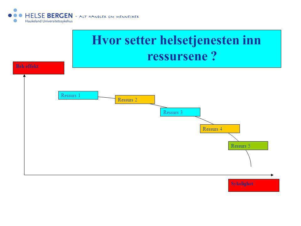 Beh effekt Sykelighet Ressurs 1 Ressurs 2 Ressurs 3 Ressurs 4 Ressurs 5 Hvor setter helsetjenesten inn ressursene ?