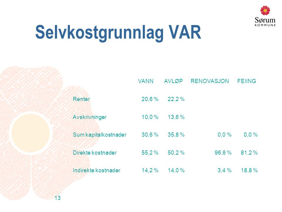 13 Selvkostgrunnlag VAR VANNAVLØPRENOVASJONFEIING Renter20,6 %22,2 % Avskrivninger10,0 %13,6 % Sum kapitalkostnader30,6 %35,8 %0,0 % Direkte kostnader
