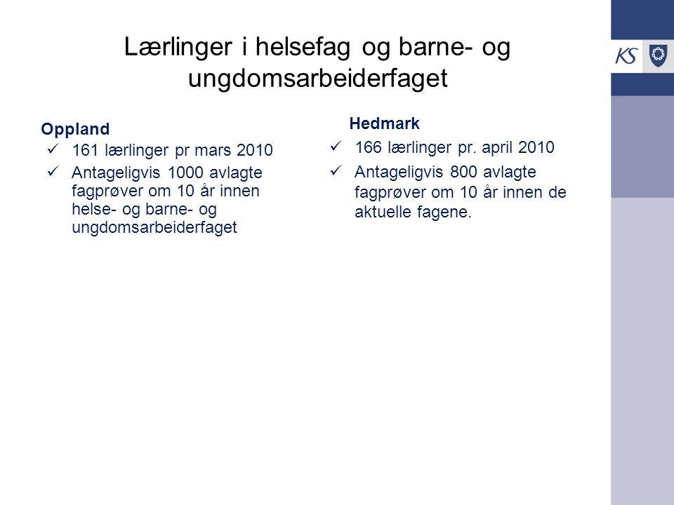 Lærlinger i helsefag og barne- og ungdomsarbeiderfaget Oppland 161 lærlinger pr mars 2010 Antageligvis 1000 avlagte fagprøver om 10 år innen helse- og barne- og ungdomsarbeiderfaget Hedmark 166 lærlinger pr.