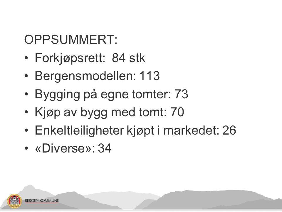 OPPSUMMERT: Forkjøpsrett: 84 stk Bergensmodellen: 113 Bygging på egne tomter: 73 Kjøp av bygg med tomt: 70 Enkeltleiligheter kjøpt i markedet: 26 «Div