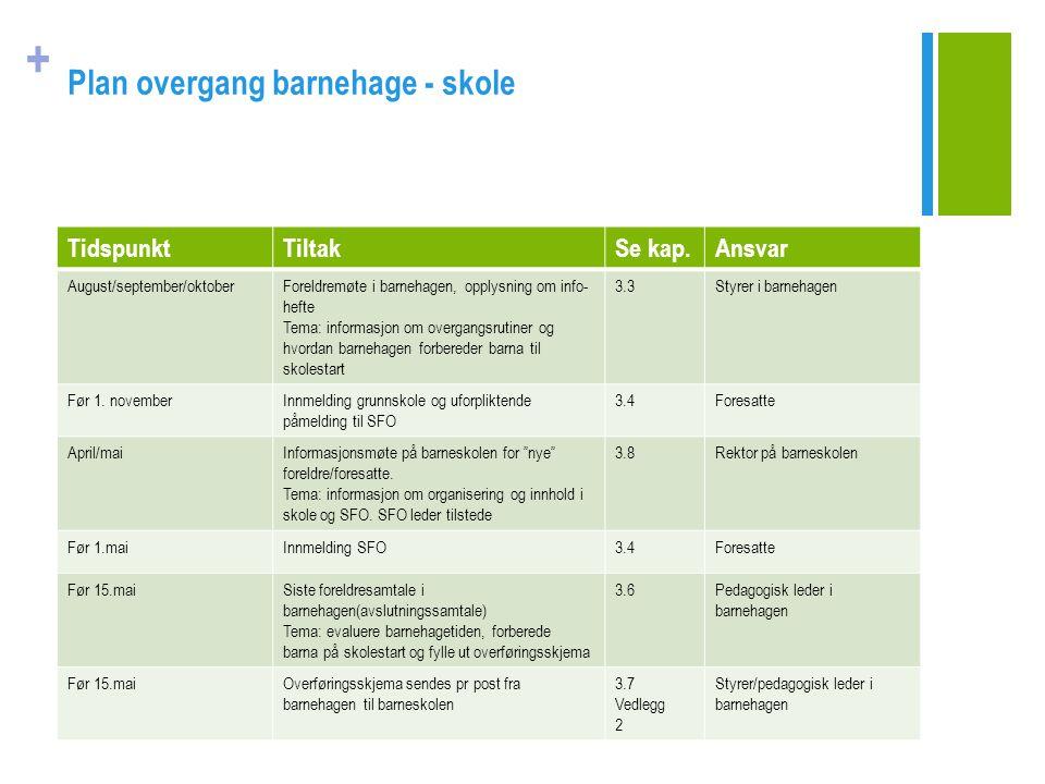 + Plan overgang barnehage - skole TidspunktTiltakSe kap.Ansvar August/september/oktoberForeldremøte i barnehagen, opplysning om info- hefte Tema: info