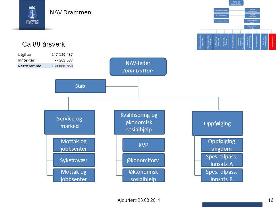 NAV Drammen NAV-leder John Dutton Kvalifisering og økonomisk sosialhjelp Oppfølging Service og marked Stab Mottak og jobbsenter Sykefravær Mottak og jobbsenter KVP Økonomiforv.