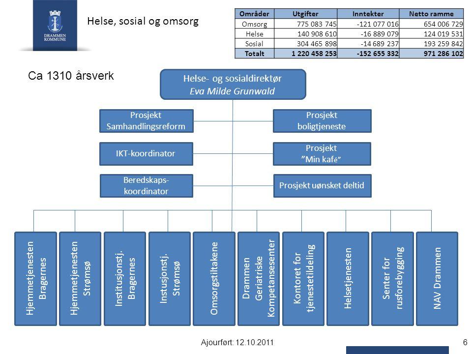 Helse- sosial- og omsorgstjenester bruker til sammen 40 % av kommunens totale driftsbudsjett