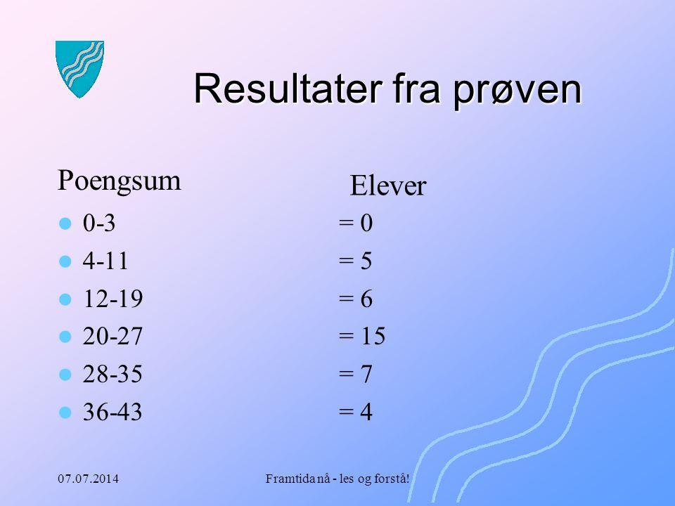 07.07.2014Framtida nå - les og forstå! Resultater fra prøven 0-3 4-11 12-19 20-27 28-35 36-43 = 0 = 5 = 6 = 15 = 7 = 4 Elever Poengsum