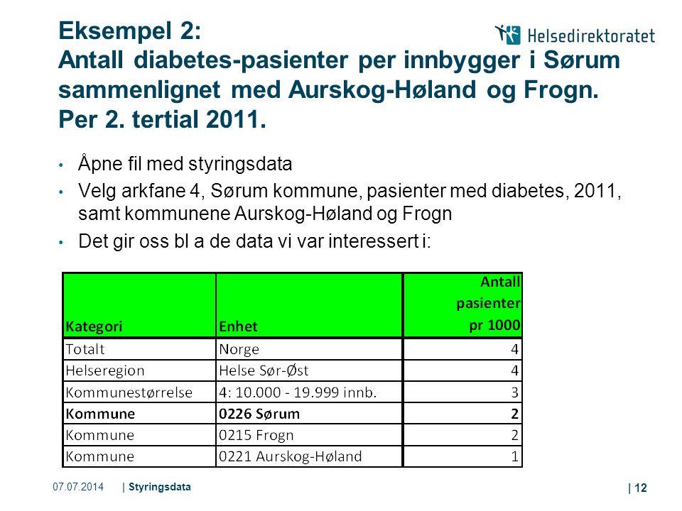 07.07.2014| Styringsdata | 12 Eksempel 2: Antall diabetes-pasienter per innbygger i Sørum sammenlignet med Aurskog-Høland og Frogn. Per 2. tertial 201
