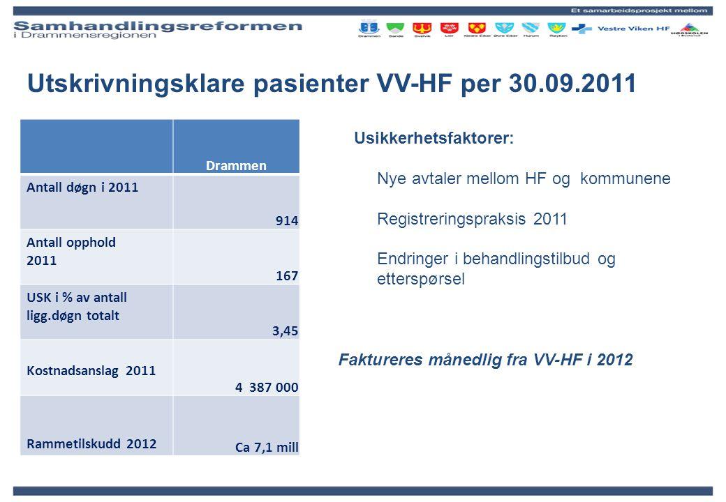 Utskrivningsklare pasienter VV-HF per 30.09.2011 Drammen Antall døgn i 2011 914 Antall opphold 2011 167 USK i % av antall ligg.døgn totalt 3,45 Kostna