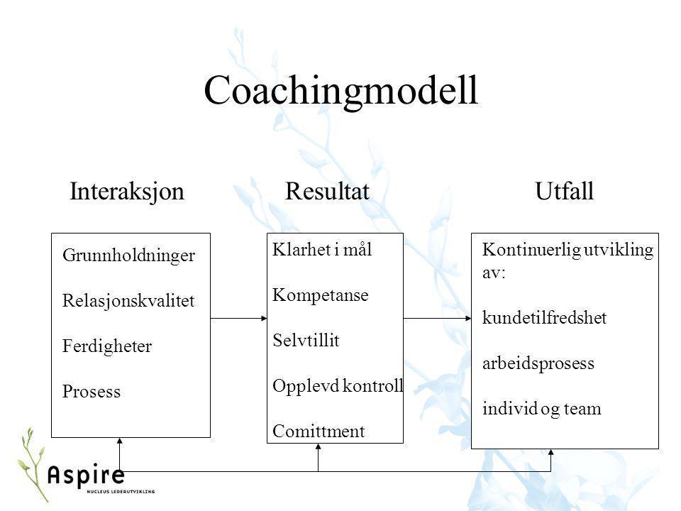 Coachingmodell Interaksjon Grunnholdninger Relasjonskvalitet Ferdigheter Prosess Klarhet i mål Kompetanse Selvtillit Opplevd kontroll Comittment Resul