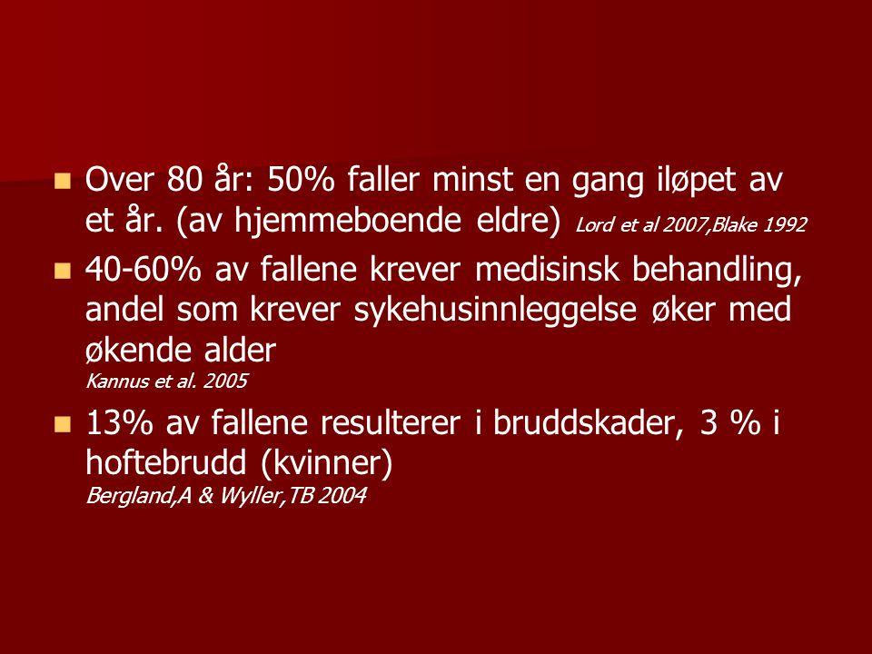 Over 80 år: 50% faller minst en gang iløpet av et år. (av hjemmeboende eldre) Lord et al 2007,Blake 1992 40-60% av fallene krever medisinsk behandling