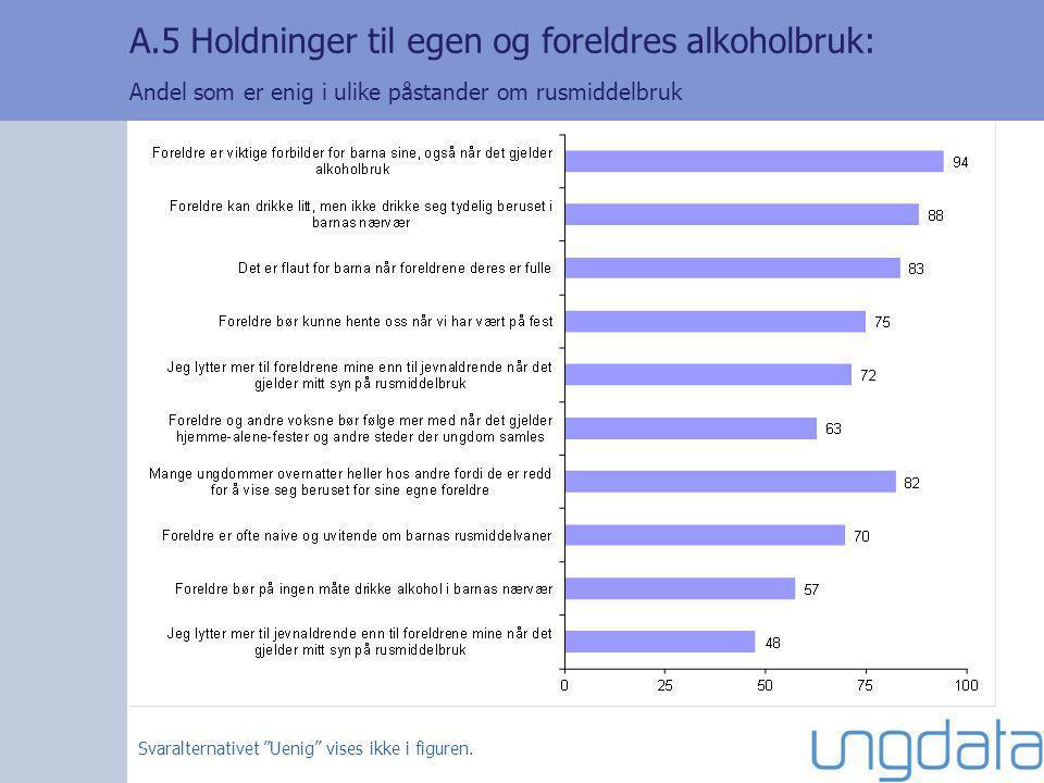 A.5 Holdninger til egen og foreldres alkoholbruk: Andel som er enig i ulike påstander om rusmiddelbruk Svaralternativet Uenig vises ikke i figuren.