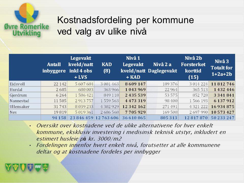 Kostnadsfordeling per kommune ved valg av ulike nivå Oversikt over kostnadene ved de ulike alternativene for hver enkelt kommune, eksklusiv investerin