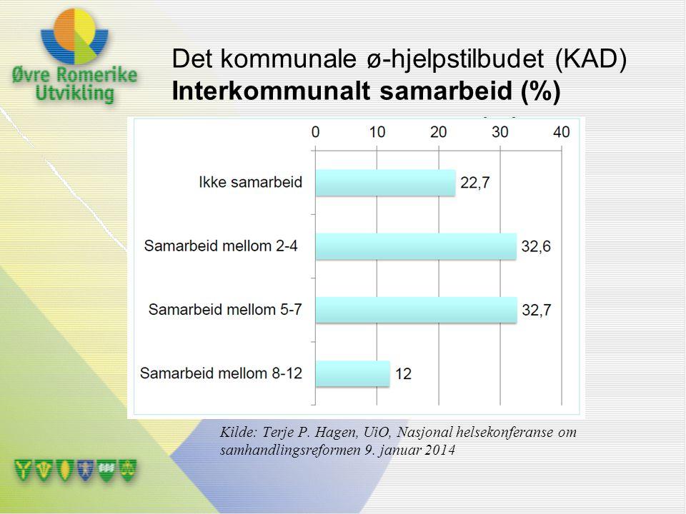 Det kommunale ø-hjelpstilbudet (KAD) Interkommunalt samarbeid (%) Kilde: Terje P. Hagen, UiO, Nasjonal helsekonferanse om samhandlingsreformen 9. janu