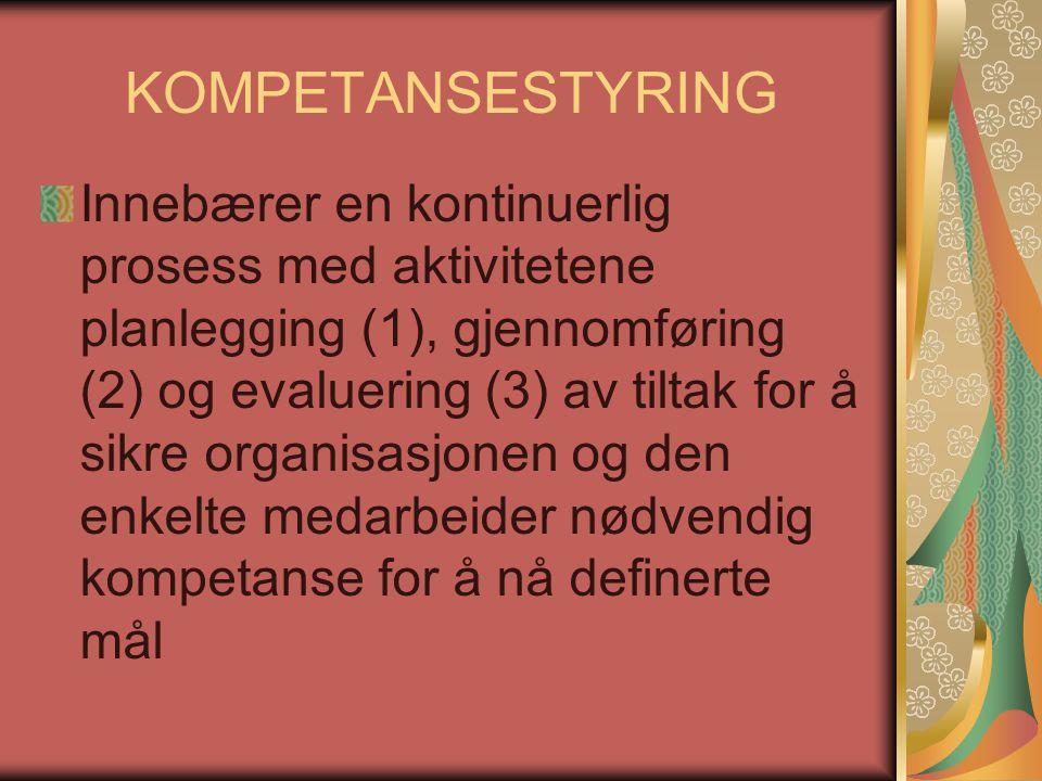 KOMPETANSESTYRING Innebærer en kontinuerlig prosess med aktivitetene planlegging (1), gjennomføring (2) og evaluering (3) av tiltak for å sikre organi