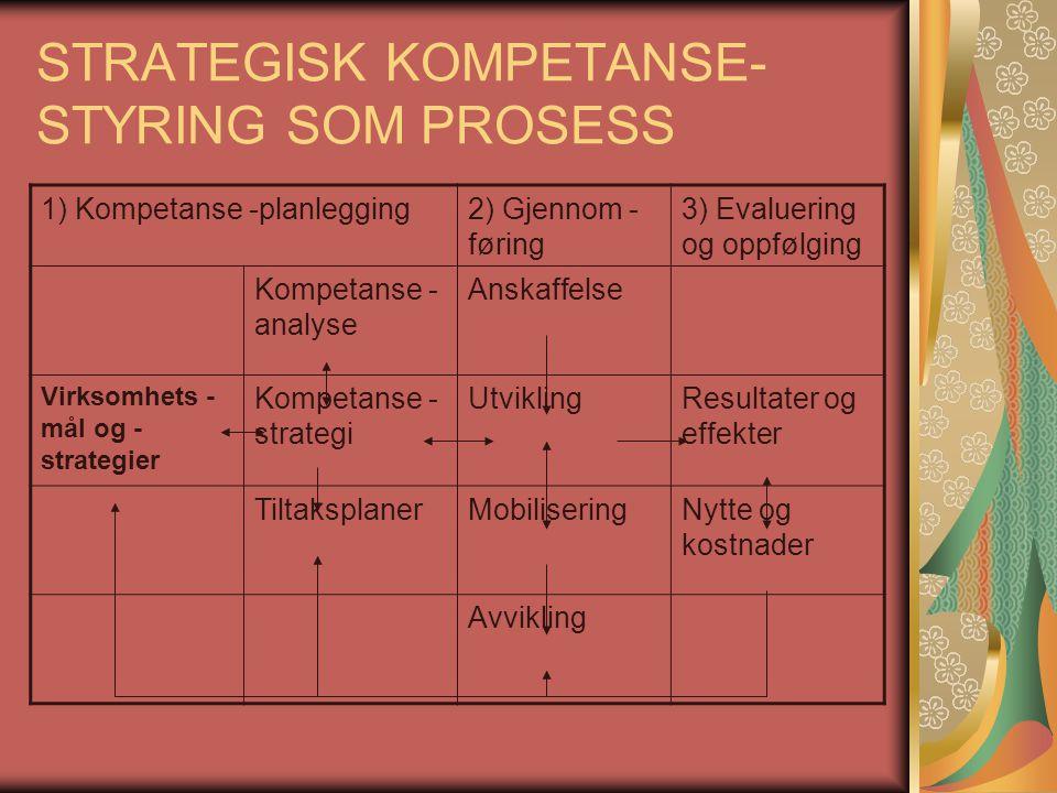 STRATEGISK KOMPETANSE- STYRING SOM PROSESS 1) Kompetanse -planlegging2) Gjennom - føring 3) Evaluering og oppfølging Kompetanse - analyse Anskaffelse