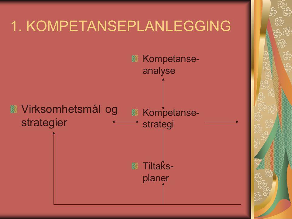 1. KOMPETANSEPLANLEGGING Virksomhetsmål og strategier Kompetanse- analyse Kompetanse- strategi Tiltaks- planer
