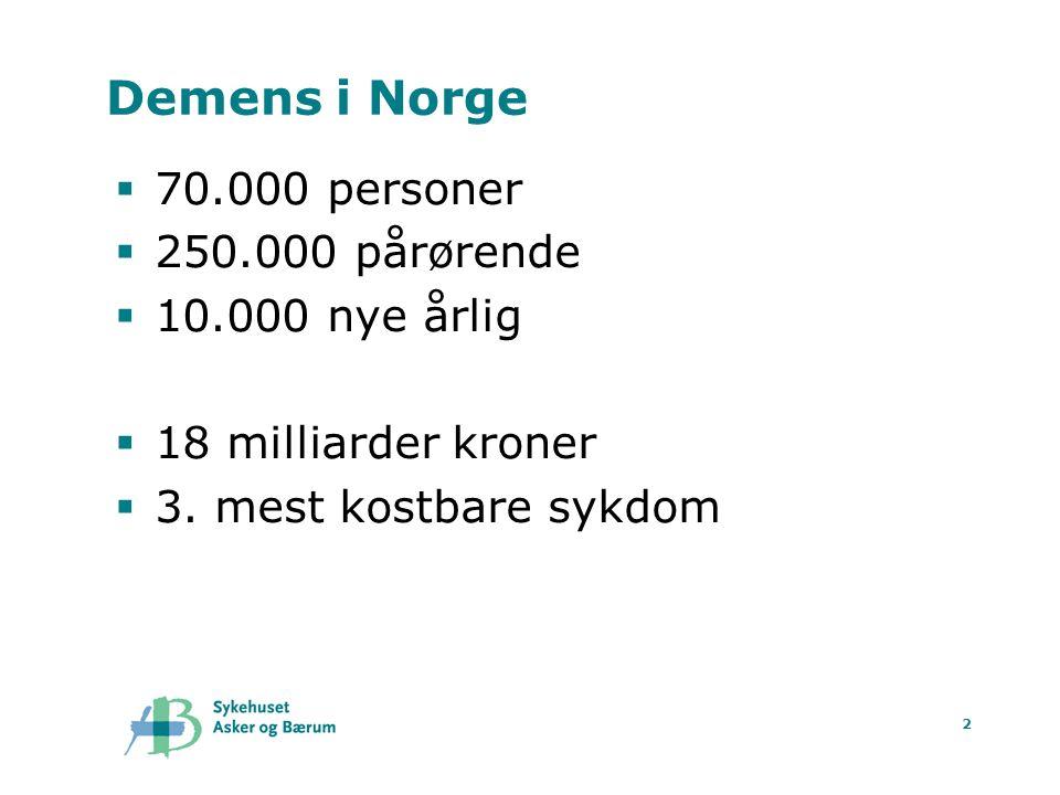2 Demens i Norge  70.000 personer  250.000 pårørende  10.000 nye årlig  18 milliarder kroner  3. mest kostbare sykdom