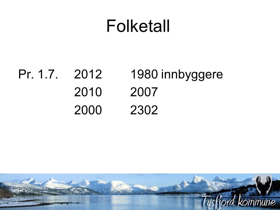 Folketall Pr. 1.7. 20121980 innbyggere 20102007 20002302