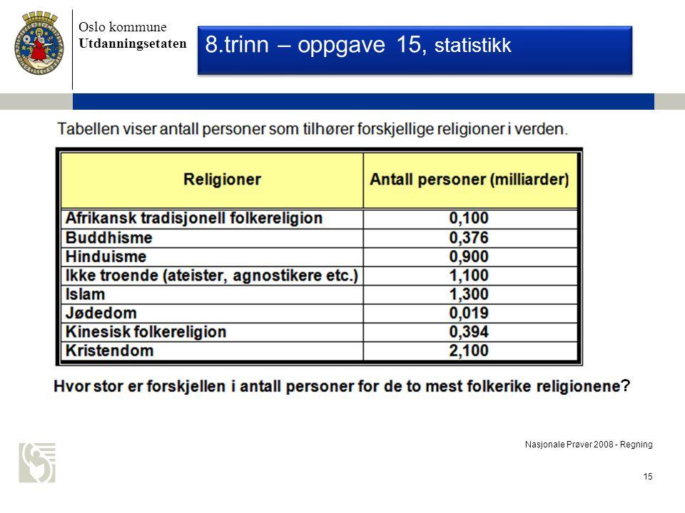 Oslo kommune Utdanningsetaten 15 Nasjonale Prøver 2008 - Regning 8.trinn – oppgave 15, statistikk