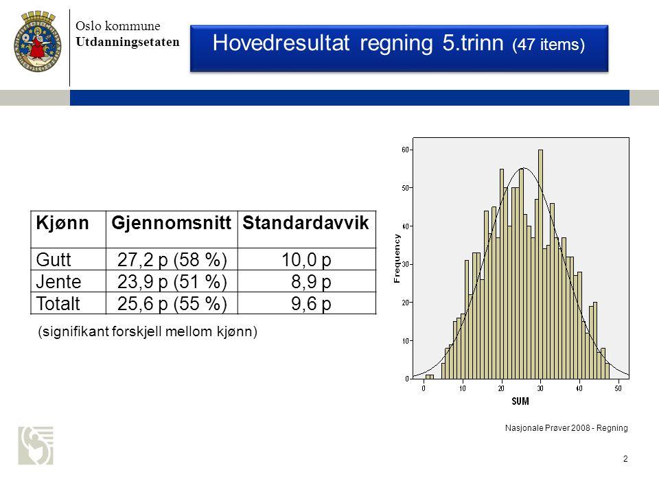 Oslo kommune Utdanningsetaten 2 Nasjonale Prøver 2008 - Regning KjønnGjennomsnittStandardavvik Gutt27,2 p (58 %)10,0 p Jente23,9 p (51 %) 8,9 p Totalt25,6 p (55 %) 9,6 p Hovedresultat regning 5.trinn (47 items) (signifikant forskjell mellom kjønn)