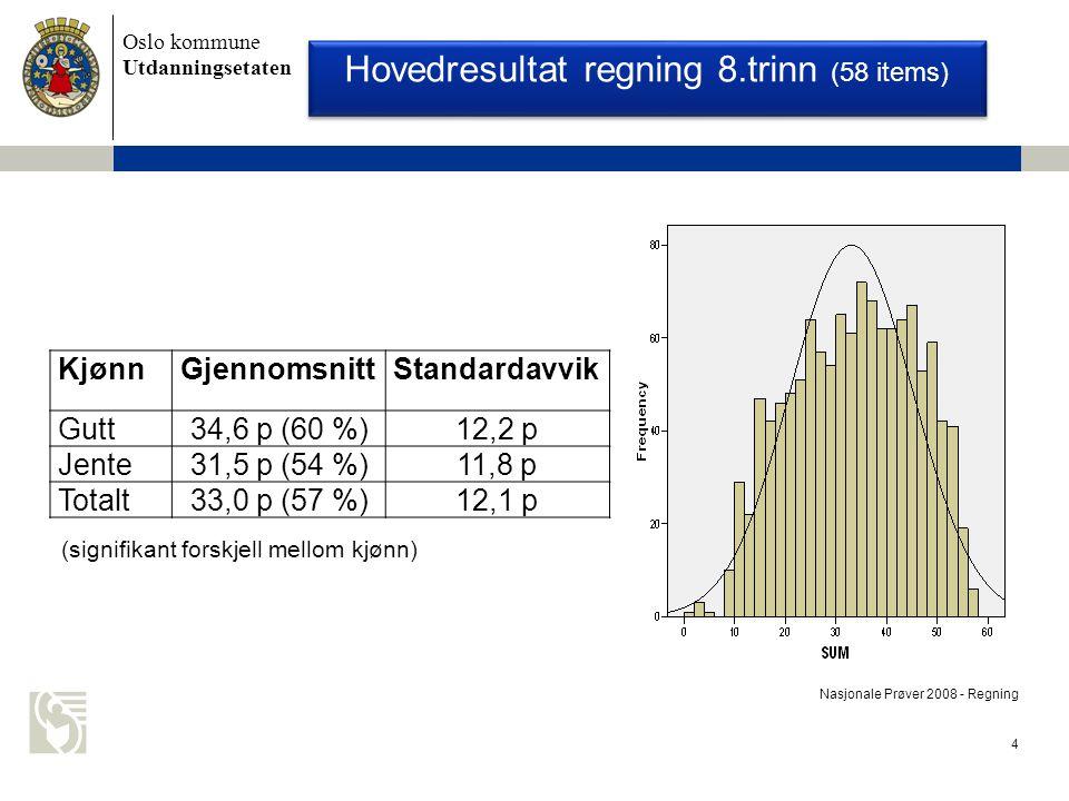 Oslo kommune Utdanningsetaten 4 Nasjonale Prøver 2008 - Regning KjønnGjennomsnittStandardavvik Gutt34,6 p (60 %)12,2 p Jente31,5 p (54 %)11,8 p Totalt33,0 p (57 %)12,1 p Hovedresultat regning 8.trinn (58 items) (signifikant forskjell mellom kjønn)