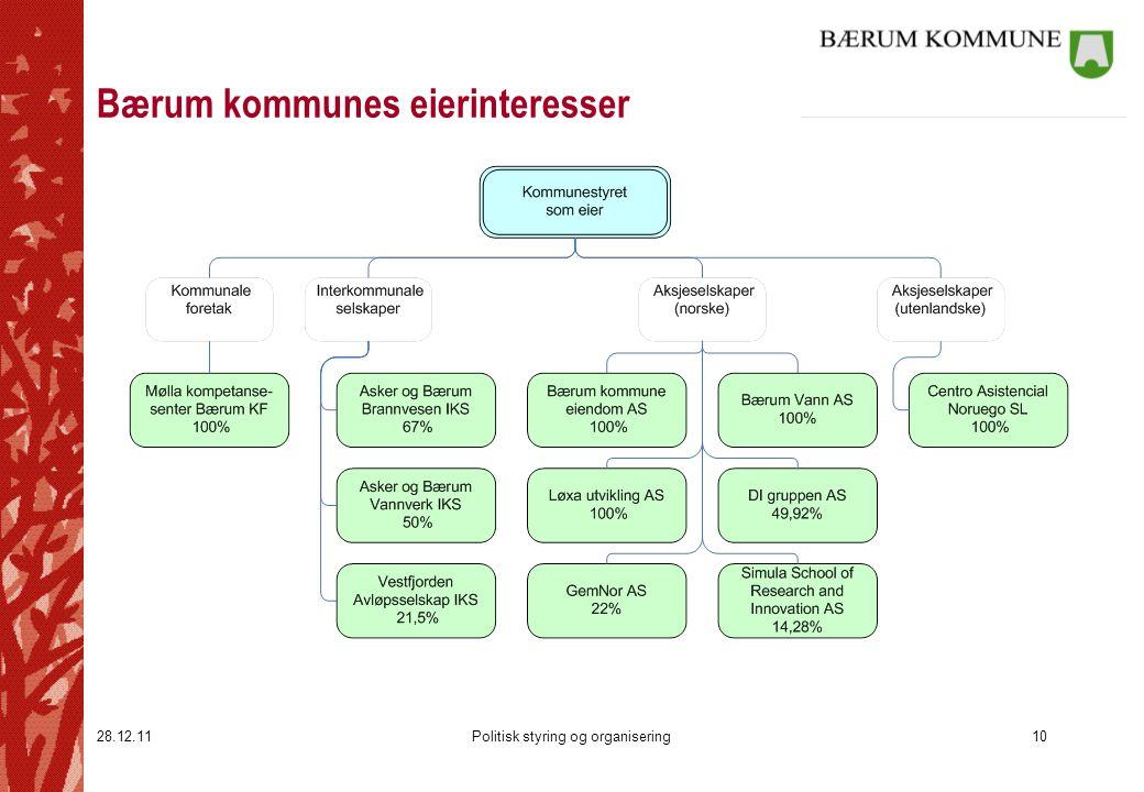 28.12.11Politisk styring og organisering10 Bærum kommunes eierinteresser