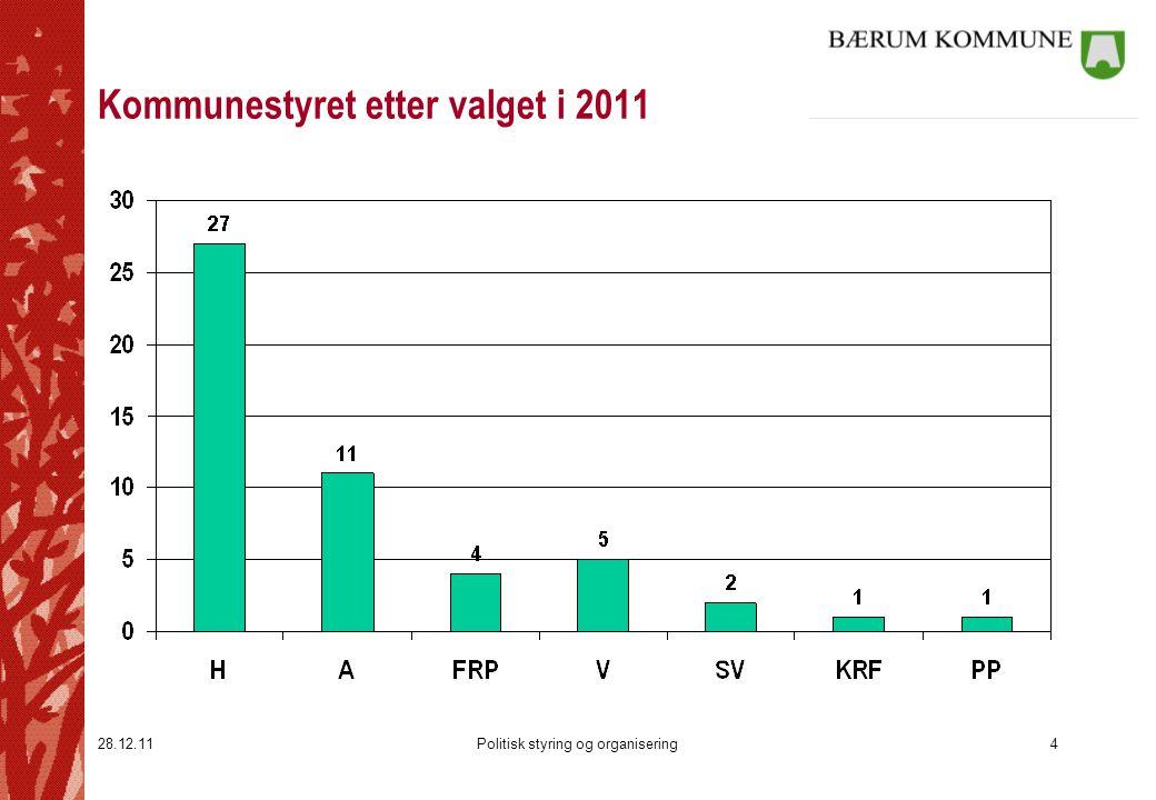 28.12.11Politisk styring og organisering4 Kommunestyret etter valget i 2011