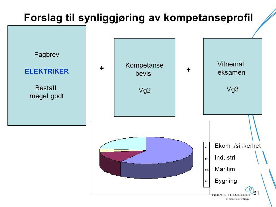101209 GVi31 Forslag til synliggjøring av kompetanseprofil Bygning Industri Maritim Ekom-,/sikkerhet + + Kompetanse bevis Vg2 Vitnemål eksamen Vg3 Fag