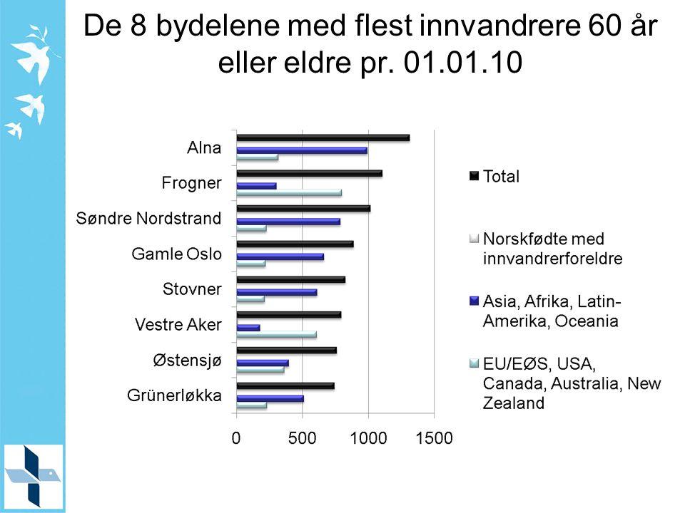 De 8 bydelene med flest innvandrere 60 år eller eldre pr. 01.01.10