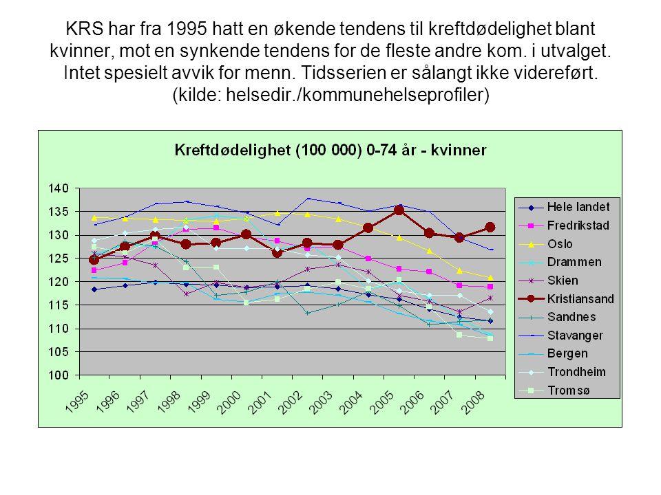 KRS har fra 1995 hatt en økende tendens til kreftdødelighet blant kvinner, mot en synkende tendens for de fleste andre kom. i utvalget. Intet spesielt