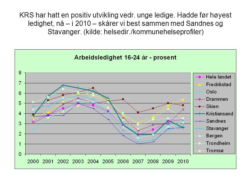 KRS har hatt en positiv utvikling vedr. unge ledige. Hadde før høyest ledighet, nå – i 2010 – skårer vi best sammen med Sandnes og Stavanger. (kilde: