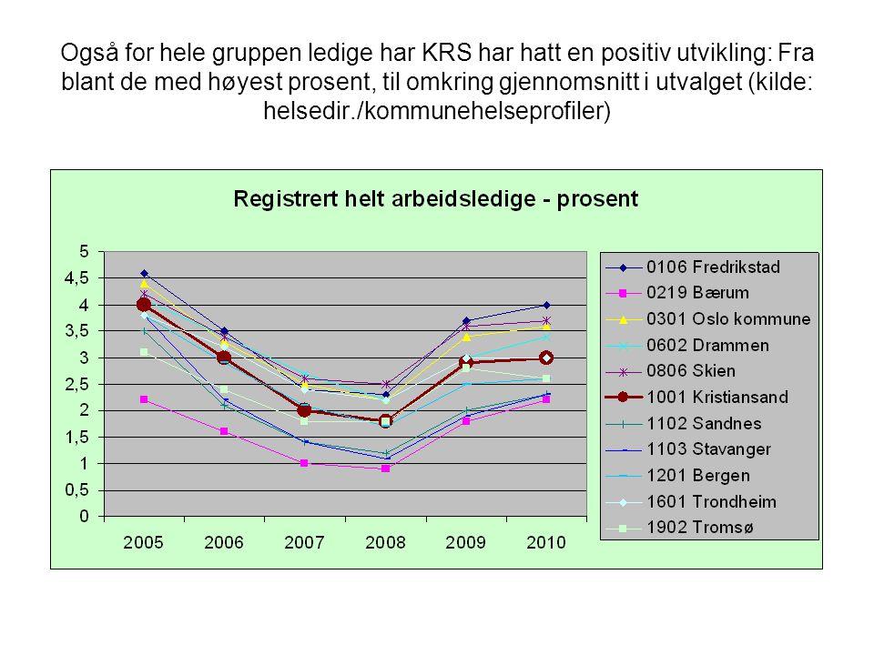Også for hele gruppen ledige har KRS har hatt en positiv utvikling: Fra blant de med høyest prosent, til omkring gjennomsnitt i utvalget (kilde: helse