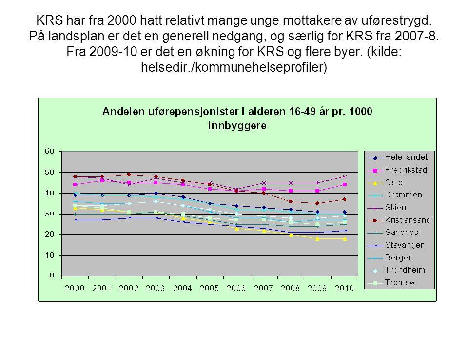 KRS har fra 2000 hatt relativt mange unge mottakere av uførestrygd. På landsplan er det en generell nedgang, og særlig for KRS fra 2007-8. Fra 2009-10