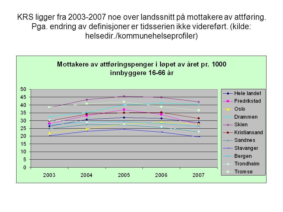 KRS ligger fra 2003-2007 noe over landssnitt på mottakere av attføring. Pga. endring av definisjoner er tidsserien ikke videreført. (kilde: helsedir./