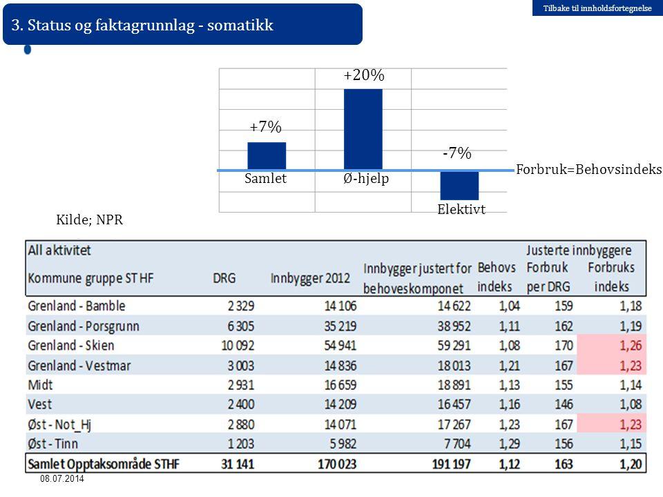Tilbake til innholdsfortegnelse 08.07.2014 Samlet +7% Ø-hjelp Elektivt +20% -7% Forbruk=Behovsindeks 3. Status og faktagrunnlag - somatikk Kilde; NPR