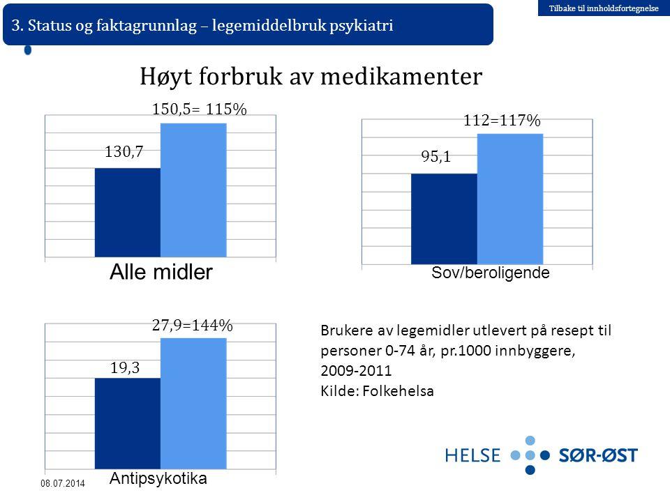 Tilbake til innholdsfortegnelse 08.07.2014 Antipsykotika 130,7 3. Status og faktagrunnlag – legemiddelbruk psykiatri 150,5= 115% 27,9=144% 19,3 Bruker