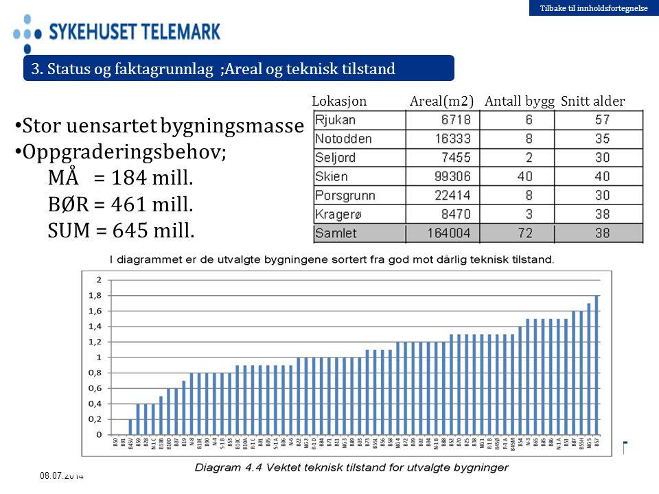 Tilbake til innholdsfortegnelse Stor uensartet bygningsmasse Oppgraderingsbehov; MÅ = 184 mill. BØR = 461 mill. SUM = 645 mill. 08.07.2014 3. Status o
