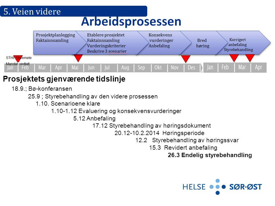 Prosjektets gjenværende tidslinje 18.9.; Bø-konferansen 25.9 ; Styrebehandling av den videre prosessen 1.10. Scenarioene klare 1.10-1.12 Evaluering og