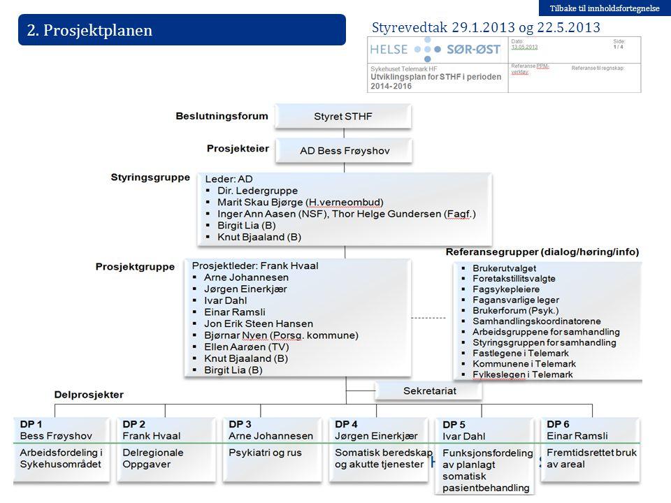 Tilbake til innholdsfortegnelse 2. Prosjektplanen Styrevedtak 29.1.2013 og 22.5.2013 08.07.2014