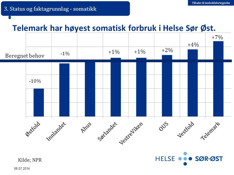 Tilbake til innholdsfortegnelse 08.07.2014 Telemark har høyest somatisk forbruk i Helse Sør Øst. -10% -1% +1% +2% +4% +7% +1% 3. Status og faktagrunnl