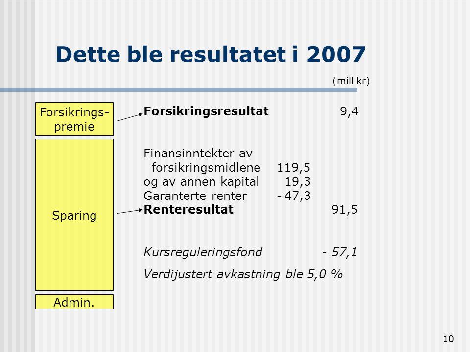 10 Dette ble resultatet i 2007 Forsikrings- premie Sparing Admin. Forsikringsresultat 9,4 Finansinntekter av forsikringsmidlene 119,5 og av annen kapi
