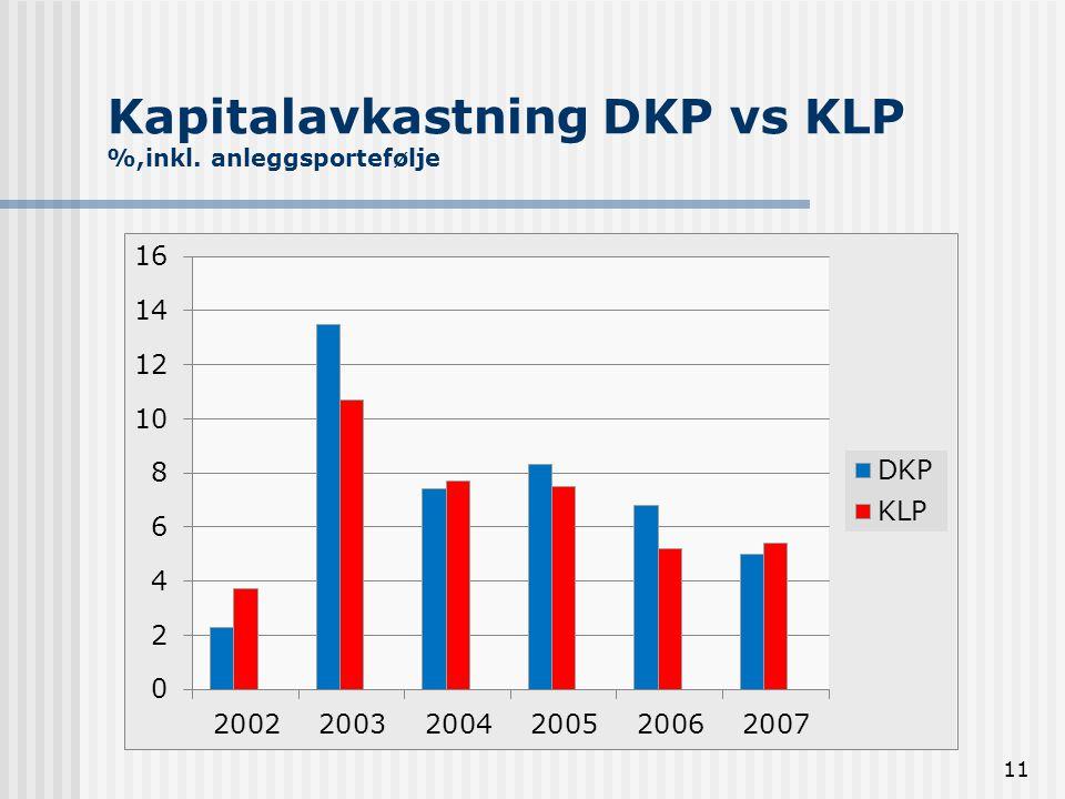 11 Kapitalavkastning DKP vs KLP %,inkl. anleggsportefølje