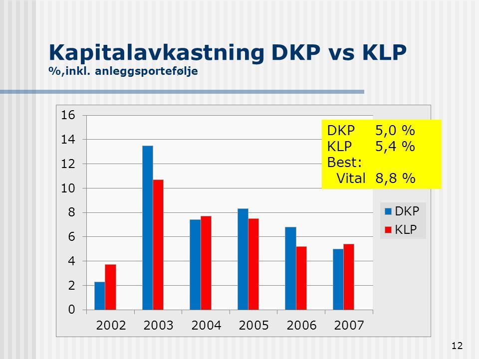 12 Kapitalavkastning DKP vs KLP %,inkl. anleggsportefølje DKP5,0 % KLP 5,4 % Best: Vital 8,8 %