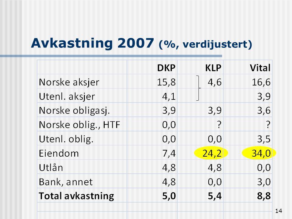 Avkastning 2007 (%, verdijustert) 14