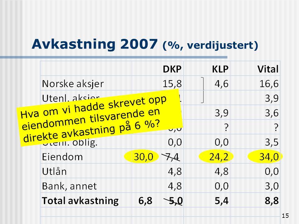 Avkastning 2007 (%, verdijustert) 15 Hva om vi hadde skrevet opp eiendommen tilsvarende en direkte avkastning på 6 %?
