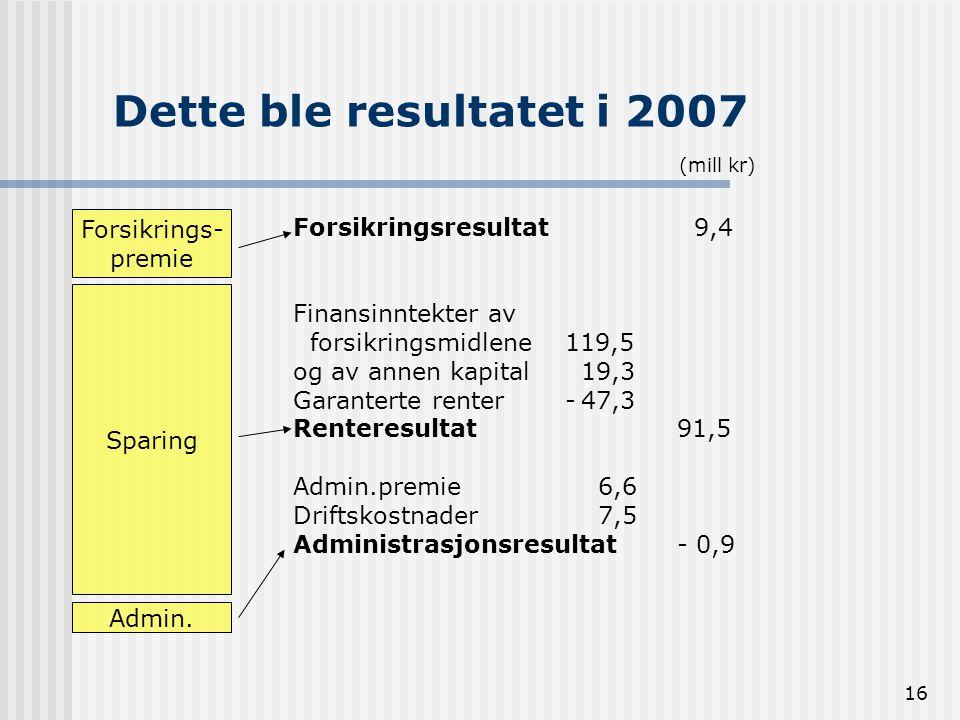 16 Dette ble resultatet i 2007 Forsikrings- premie Sparing Admin. (mill kr) Forsikringsresultat 9,4 Finansinntekter av forsikringsmidlene 119,5 og av
