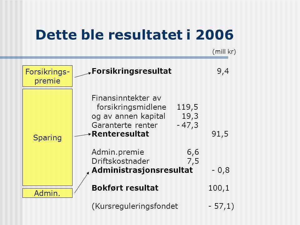 Dette ble resultatet i 2006 Forsikrings- premie Sparing Admin. (mill kr) Forsikringsresultat 9,4 Finansinntekter av forsikringsmidlene 119,5 og av ann