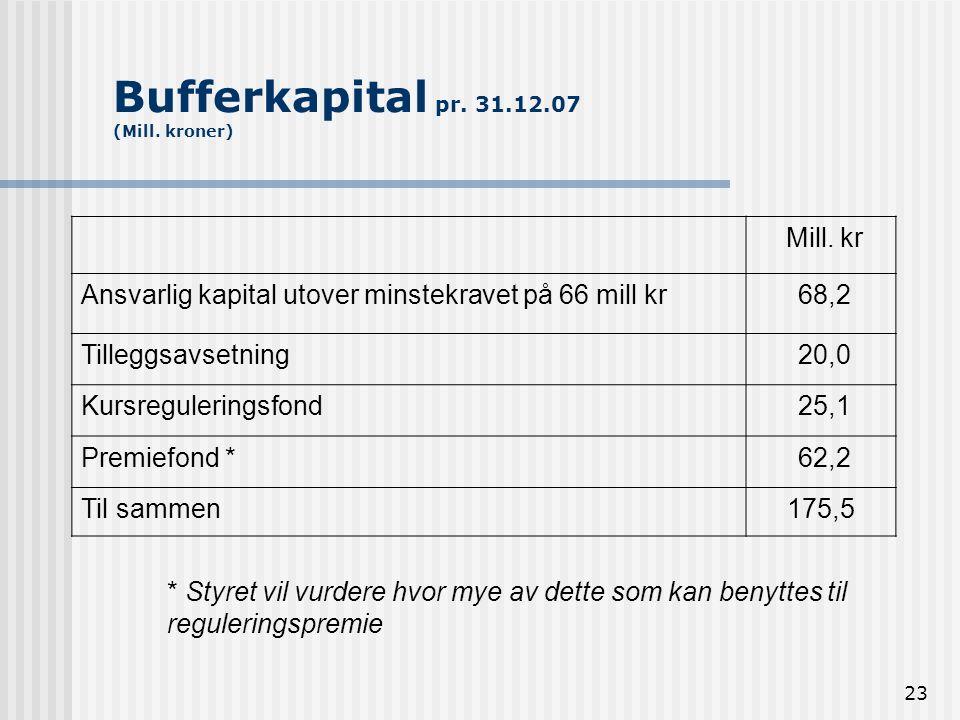 23 Bufferkapital pr. 31.12.07 (Mill. kroner) Mill. kr Ansvarlig kapital utover minstekravet på 66 mill kr 68,2 Tilleggsavsetning 20,0 Kursreguleringsf