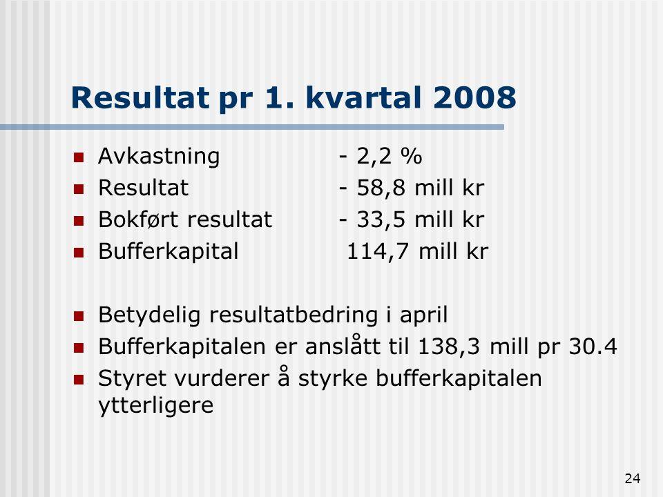 Resultat pr 1. kvartal 2008 Avkastning- 2,2 % Resultat - 58,8 mill kr Bokført resultat - 33,5 mill kr Bufferkapital 114,7 mill kr Betydelig resultatbe