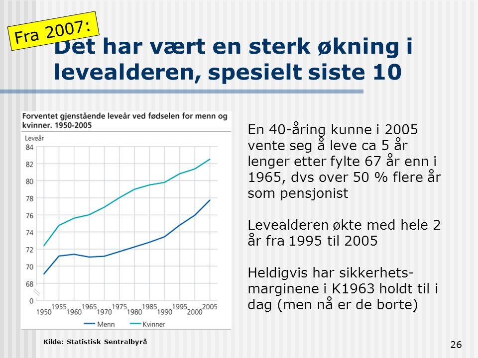 26 Det har vært en sterk økning i levealderen, spesielt siste 10 En 40-åring kunne i 2005 vente seg å leve ca 5 år lenger etter fylte 67 år enn i 1965